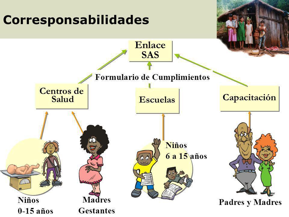SAS M inisterio H acienda (PNUD) M inisterio H acienda (PNUD) Niños (0-15) Niños (0-15) gestantes Otros benefi- ciarios Otros benefi- ciarios B.N.F Ma