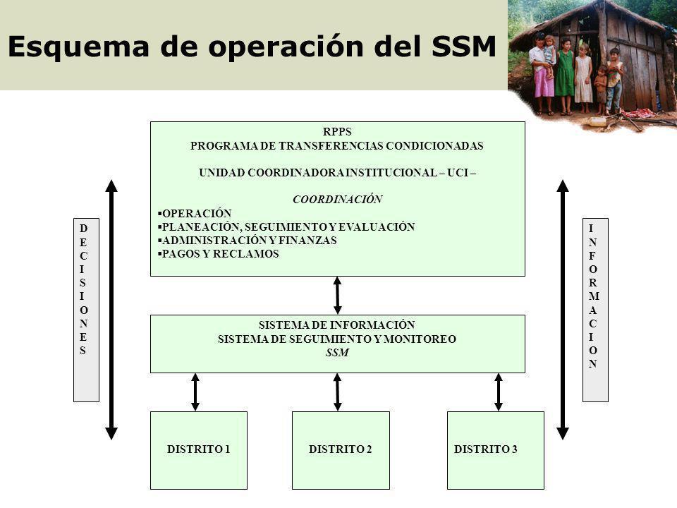 Enlace SAS Enlace SAS Escuelas Centros de Salud Centros de Salud Capacitación Corresponsabilidades Madres Gestantes Niños 0-15 años Padres y Madres Ni