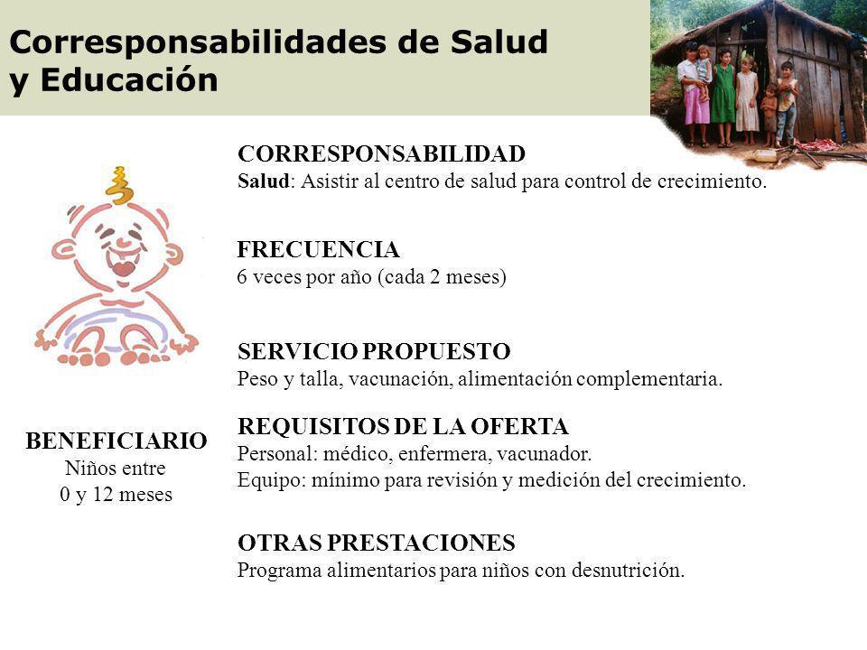 BENEFICIARIO Mujer gestante CORRESPONSABILIDAD Salud: Asistir al centro de salud para control de embarazo FRECUENCIA 3 veces, incluyendo la visita de