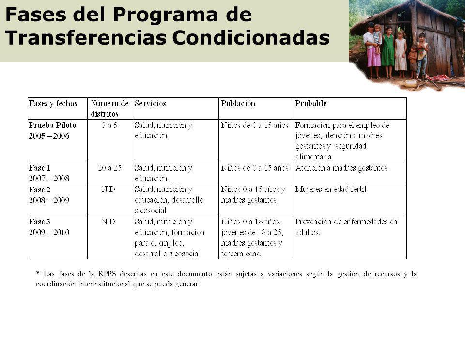 BENEFICIARIO Niños de 5 a 15 años CORRESPONSABILIDAD Salud: asistir al servicio de salud para control médico y prevención odontológica Educación: Asis