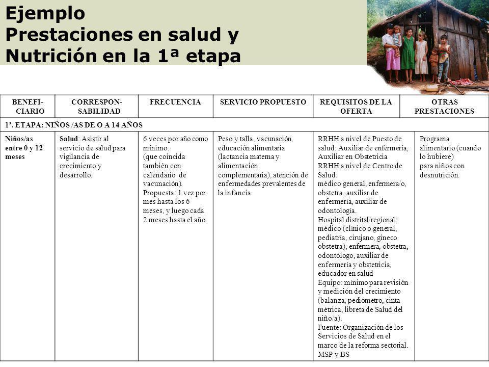 Fases del Programa de Transferencias Condicionadas * Las fases de la RPPS descritas en este documento están sujetas a variaciones según la gestión de