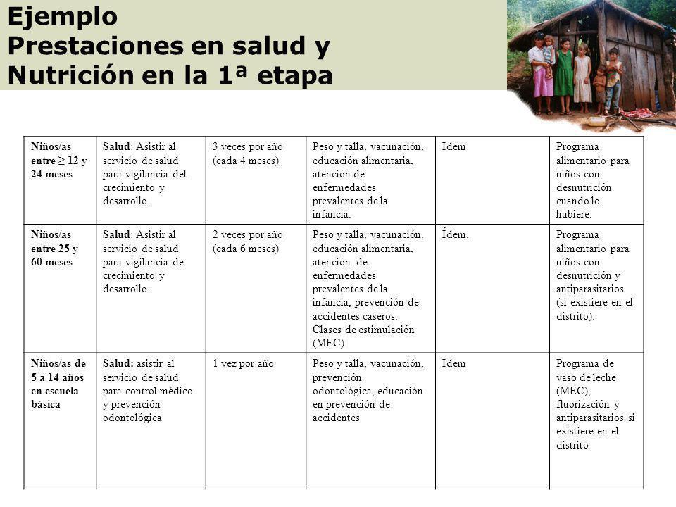 BENEFI- CIARIO CORRESPON- SABILIDAD FRECUENCIASERVICIO PROPUESTOREQUISITOS DE LA OFERTA OTRAS PRESTACIONES 1ª. ETAPA: NIÑOS /AS DE O A 14 AÑOS Niños/a