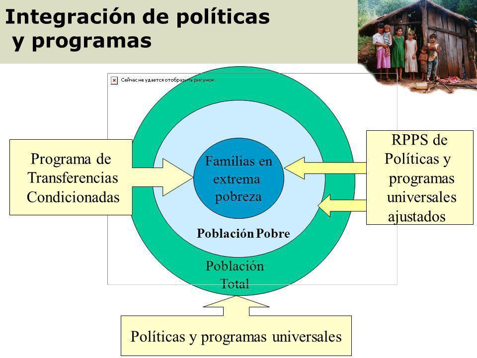 Población en extrema pobreza Programa de Transferencias Condicionadas Ámbitos de intervención por políticas y programas Población pobre y vulnerable R