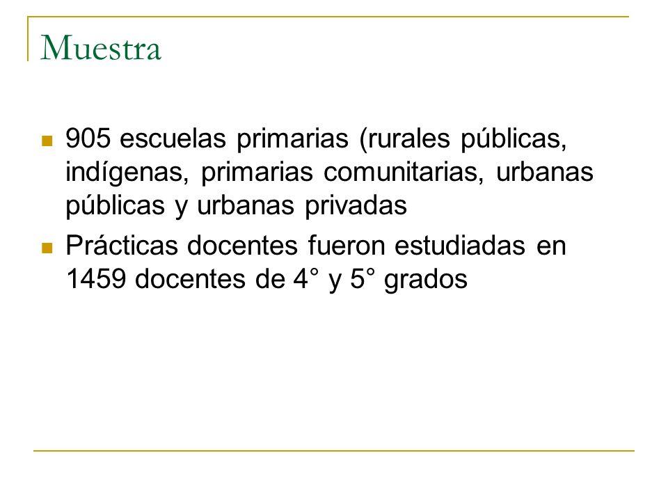 Muestra 905 escuelas primarias (rurales públicas, indígenas, primarias comunitarias, urbanas públicas y urbanas privadas Prácticas docentes fueron est