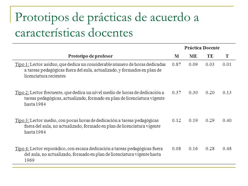 Ideas y preguntas Homogeneidad de prácticas: ¿Enfoque en la enseñanza o en el aprendizaje.