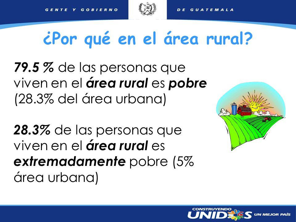 7 ¿Por qué en el área rural? 79.5 % de las personas que viven en el área rural es pobre (28.3% del área urbana) 28.3% de las personas que viven en el