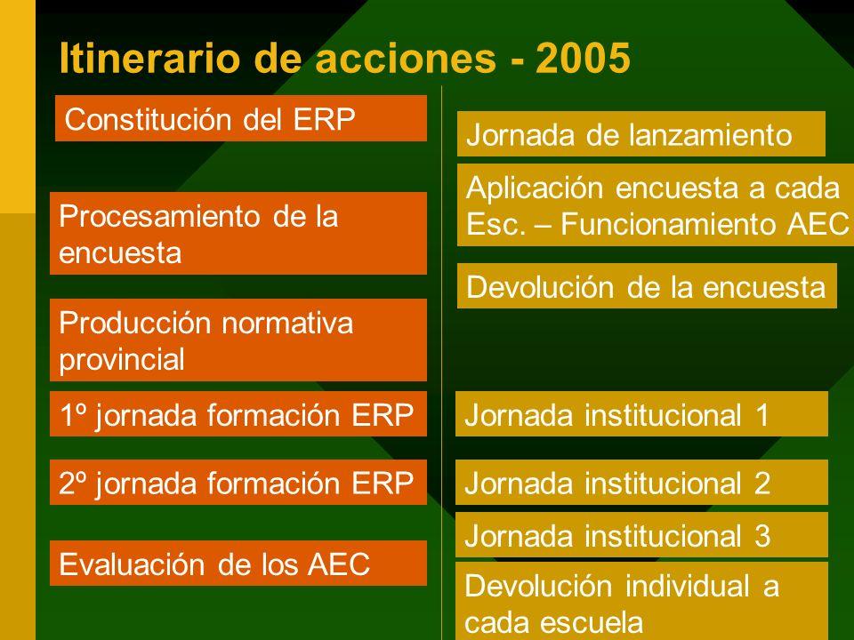 Itinerario de acciones - 2005 Constitución del ERP Procesamiento de la encuesta Evaluación de los AEC 2º jornada formación ERP 1º jornada formación ER