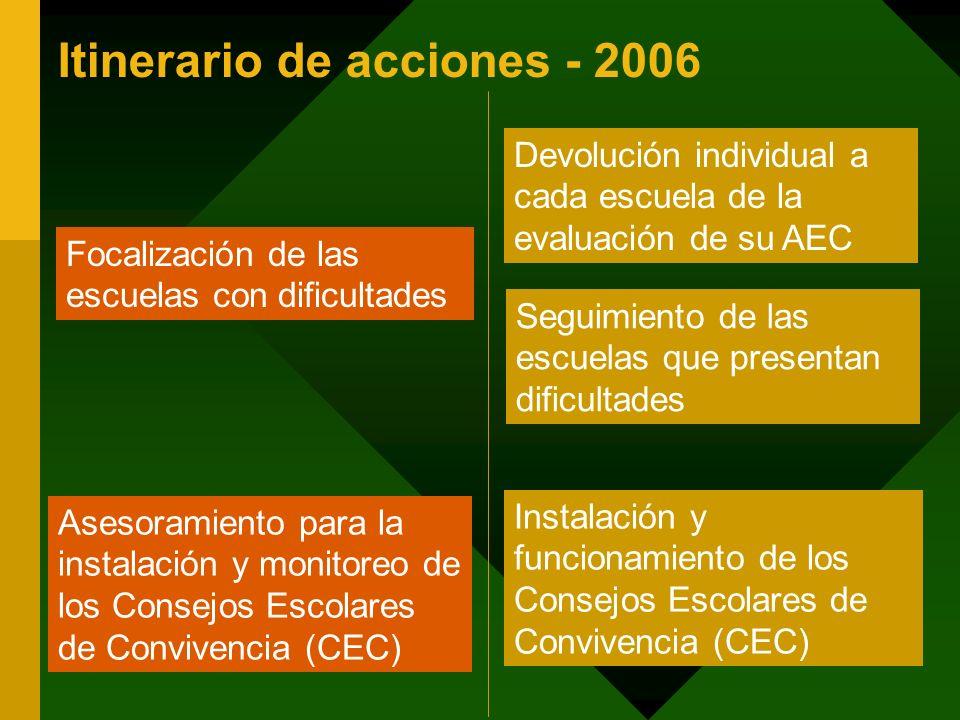Itinerario de acciones - 2006 Focalización de las escuelas con dificultades Asesoramiento para la instalación y monitoreo de los Consejos Escolares de