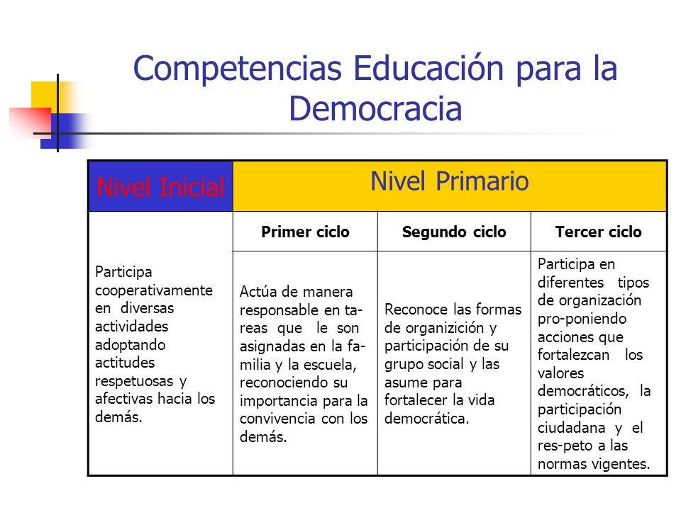 Competencias Educación para la Democracia Nivel Inicial Nivel Primario Participa cooperativamente en diversas actividades adoptando actitudes respetuo
