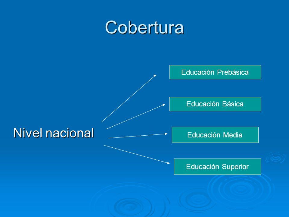 Cobertura Nivel nacional Educación Prebásica Educación Básica Educación Media Educación Superior