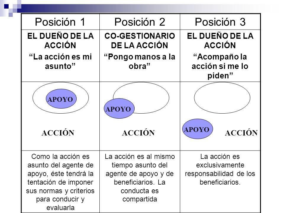 Posición 1Posición 2Posición 3 EL DUEÑO DE LA ACCIÓN La acción es mi asunto CO-GESTIONARIO DE LA ACCIÓN Pongo manos a la obra EL DUEÑO DE LA ACCIÓN Ac