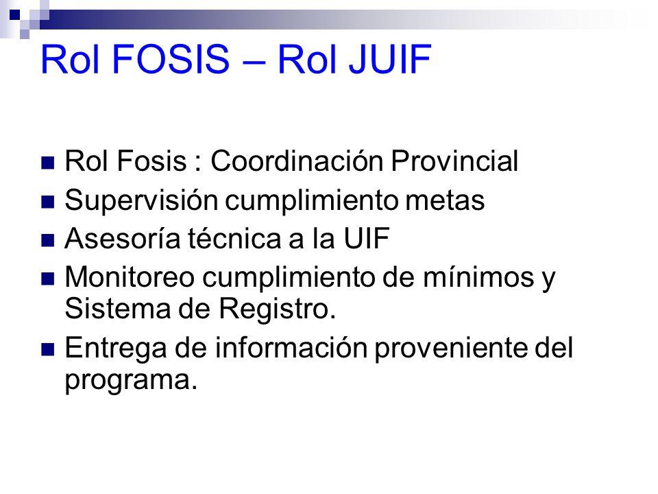 Rol FOSIS – Rol JUIF Rol Fosis : Coordinación Provincial Supervisión cumplimiento metas Asesoría técnica a la UIF Monitoreo cumplimiento de mínimos y
