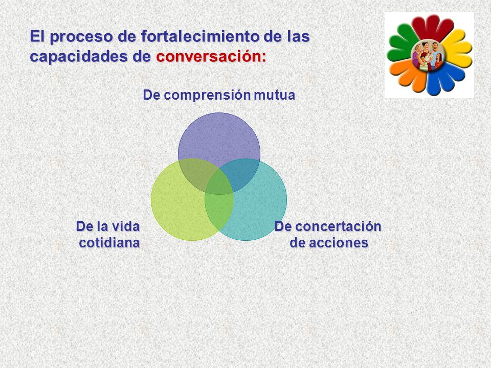 El proceso de fortalecimiento de las capacidades de conversación: De comprensión mutua De concertación de acciones De la vida cotidiana