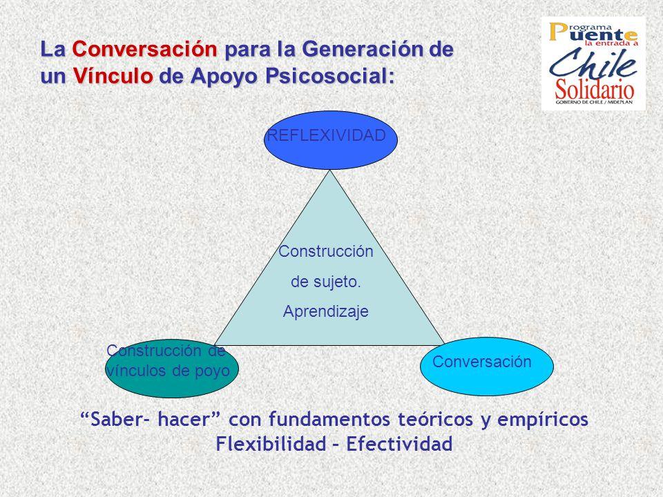 La Conversación para la Generación de un Vínculo de Apoyo Psicosocial: Conversación Construcción de sujeto. Aprendizaje Construcción de vínculos de po