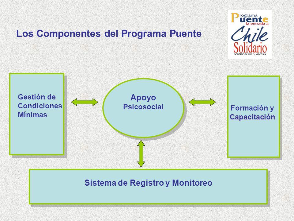 Los Componentes del Programa Puente Gestión de Condiciones Mínimas Apoyo Psicosocial Capacitación Formación y Capacitación Sistema de Registro y Monit