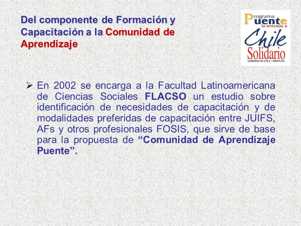 Del componente de Formación y Capacitación a la Comunidad de Aprendizaje En 2002 se encarga a la Facultad Latinoamericana de Ciencias Sociales FLACSO