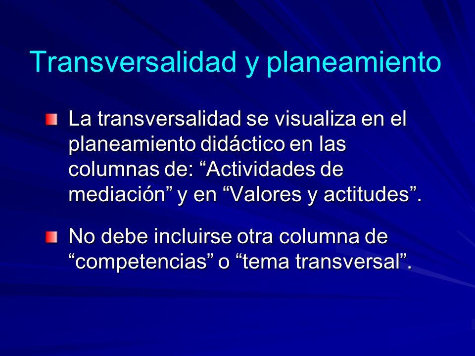 La Transversalidad se visualiza en: Currículo explícito Currículo explícito Planes y programas Currículo implícito Currículo implícito Vivencia cotidi