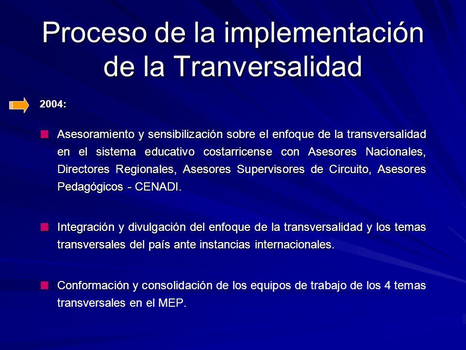 2004: 2004: Edición y reproducción del documento: Transversalidad en el currículo educativo costarricense – MEP. Edición y reproducción del documento: