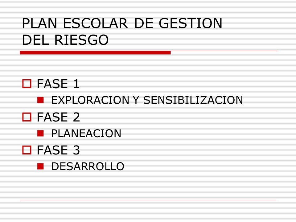 PLAN ESCOLAR DE GESTION DEL RIESGO FASE 1 EXPLORACION Y SENSIBILIZACION FASE 2 PLANEACION FASE 3 DESARROLLO