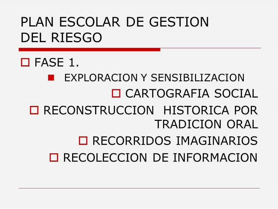 PLAN ESCOLAR DE GESTION DEL RIESGO FASE 1. EXPLORACION Y SENSIBILIZACION CARTOGRAFIA SOCIAL RECONSTRUCCION HISTORICA POR TRADICION ORAL RECORRIDOS IMA