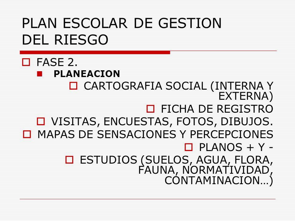 PLAN ESCOLAR DE GESTION DEL RIESGO FASE 2. PLANEACION CARTOGRAFIA SOCIAL (INTERNA Y EXTERNA) FICHA DE REGISTRO VISITAS, ENCUESTAS, FOTOS, DIBUJOS. MAP
