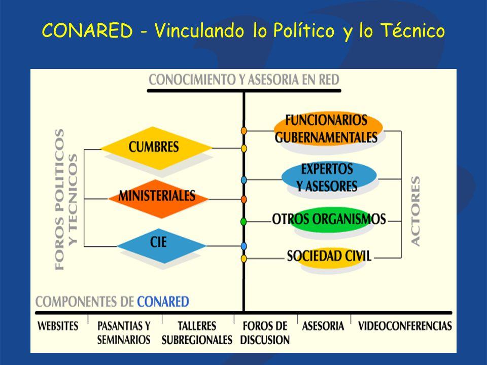 CONARED - Vinculando lo Político y lo Técnico