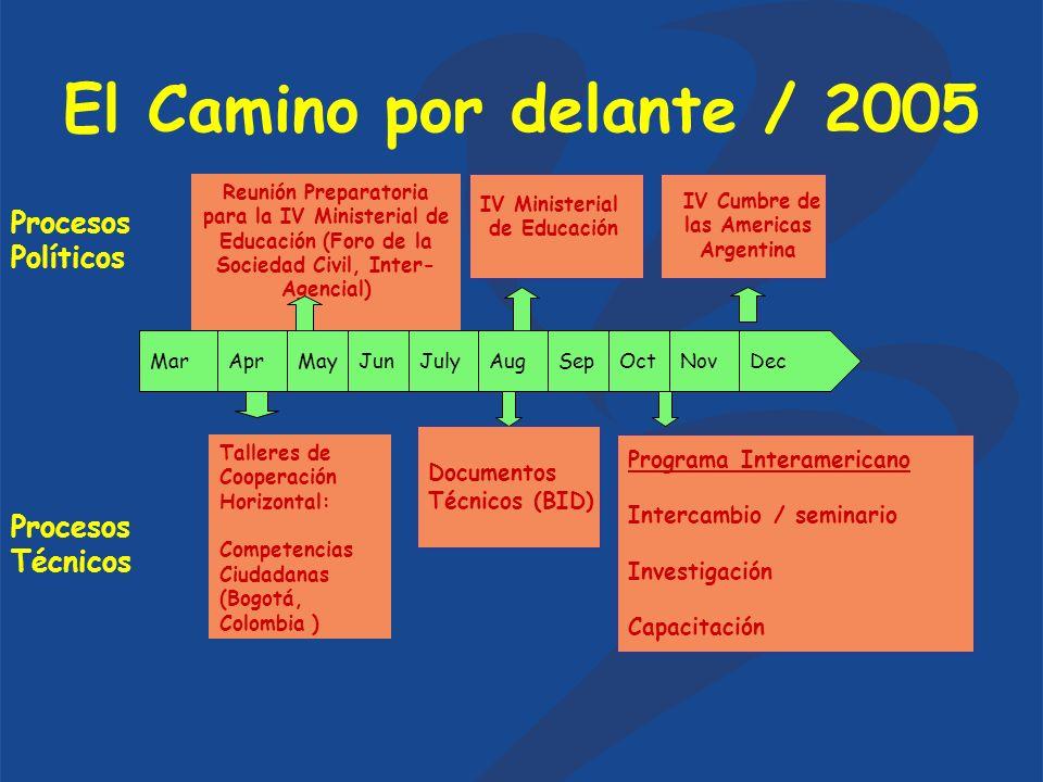 El Camino por delante / 2005 MarAprMayJunJulyAugSepOctNovDec Talleres de Cooperación Horizontal: Competencias Ciudadanas (Bogotá, Colombia ) Documento