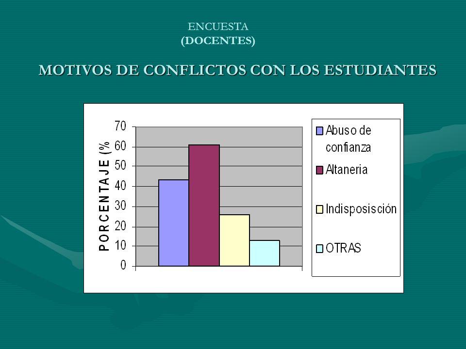 MOTIVOS DE CONFLICTOS CON LOS ESTUDIANTES ENCUESTA (DOCENTES)