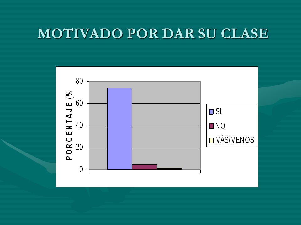 MOTIVADO POR DAR SU CLASE