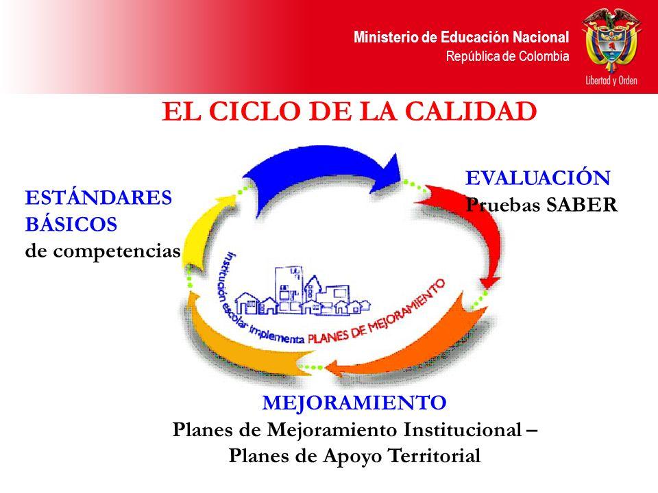 Ministerio de Educación Nacional República de Colombia ESTÁNDARES BÁSICOS de competencias MEJORAMIENTO Planes de Mejoramiento Institucional – Planes d