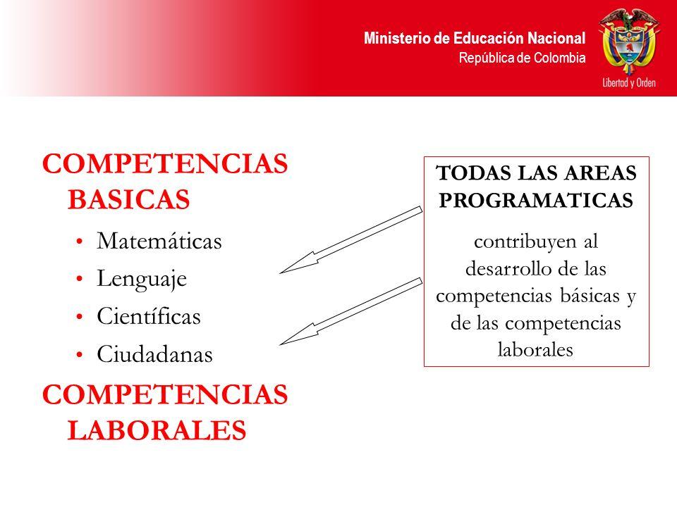 Ministerio de Educación Nacional República de Colombia COMPETENCIAS BASICAS Matemáticas Lenguaje Científicas Ciudadanas COMPETENCIAS LABORALES TODAS L