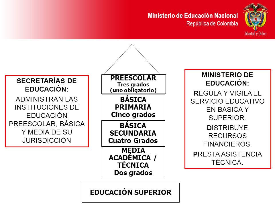 Ministerio de Educación Nacional República de Colombia BÁSICA PRIMARIA Cinco grados MEDIA ACADÉMICA / TÉCNICA Dos grados BÁSICA SECUNDARIA Cuatro Grad