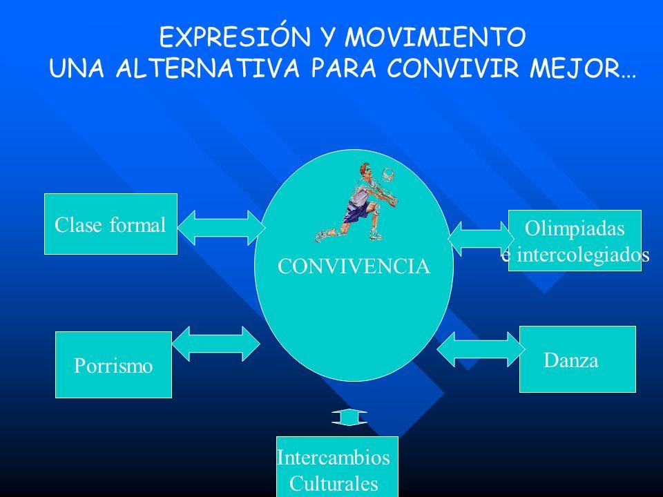 EXPRESIÓN Y MOVIMIENTO UNA ALTERNATIVA PARA CONVIVIR MEJOR… CONVIVENCIA Clase formal Porrismo Danza Olimpiadas e intercolegiados Intercambios Cultural