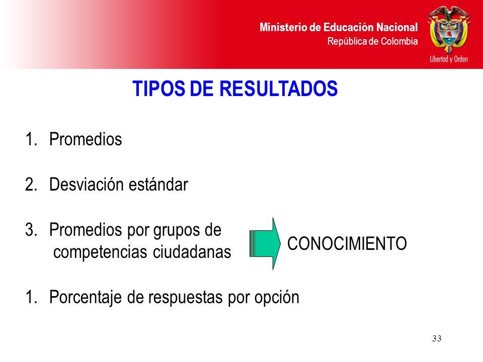 Ministerio de Educación Nacional República de Colombia 33 TIPOS DE RESULTADOS 1.Promedios 2.Desviación estándar 3.Promedios por grupos de competencias