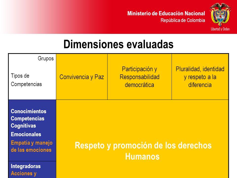 Ministerio de Educación Nacional República de Colombia 8 Dimensiones evaluadas Grupos Tipos de Competencias Convivencia y Paz Participación y Responsa