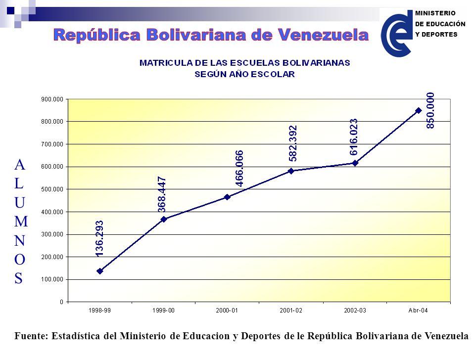 ALUMNOSALUMNOS Fuente: Estadística del Ministerio de Educacion y Deportes de le República Bolivariana de Venezuela MINISTERIO DE EDUCACIÓN Y DEPORTES
