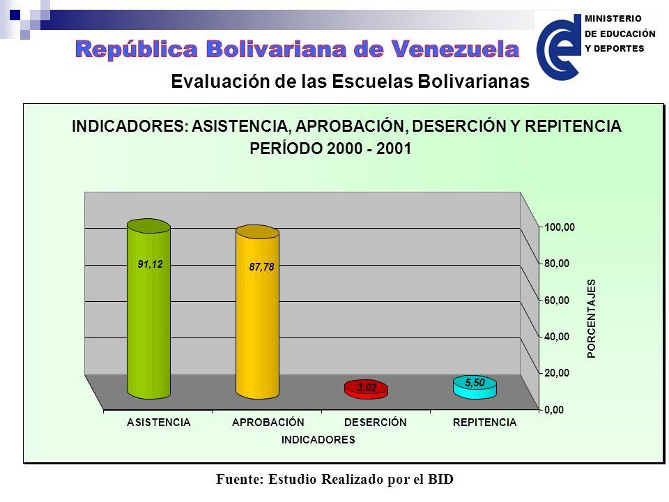 Fuente: Estudio Realizado por el BID Evaluación de las Escuelas Bolivarianas MINISTERIO DE EDUCACIÓN Y DEPORTES