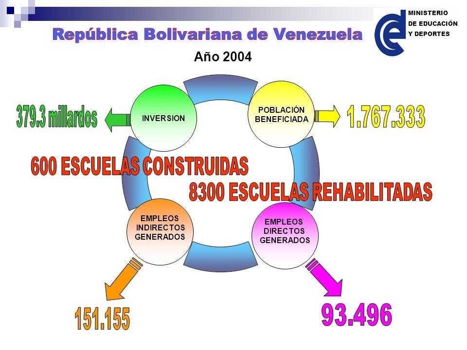 POBLACIÓN BENEFICIADA INVERSION EMPLEOS DIRECTOS GENERADOS EMPLEOS INDIRECTOS GENERADOS Año 2004 MINISTERIO DE EDUCACIÓN Y DEPORTES