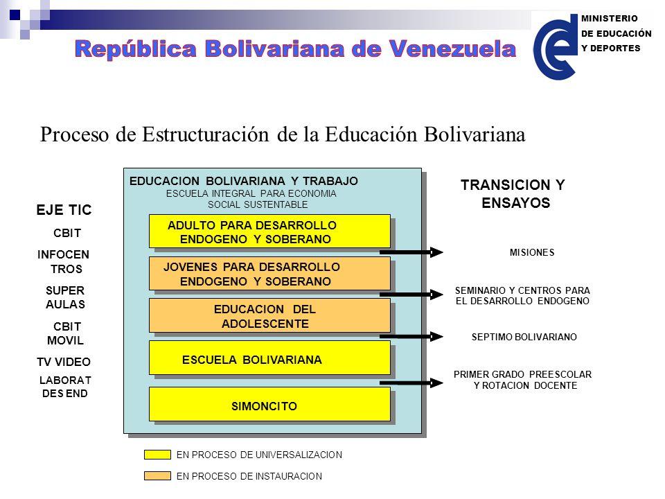 PROCESO DE ESTRUCTURACION DE LA EDUCACION BOLIVARIANA COMO CONTINUO HUMANO SIMONCITO ESCUELA BOLIVARIANA EDUCACION DEL ADOLESCENTE JOVENES PARA DESARR