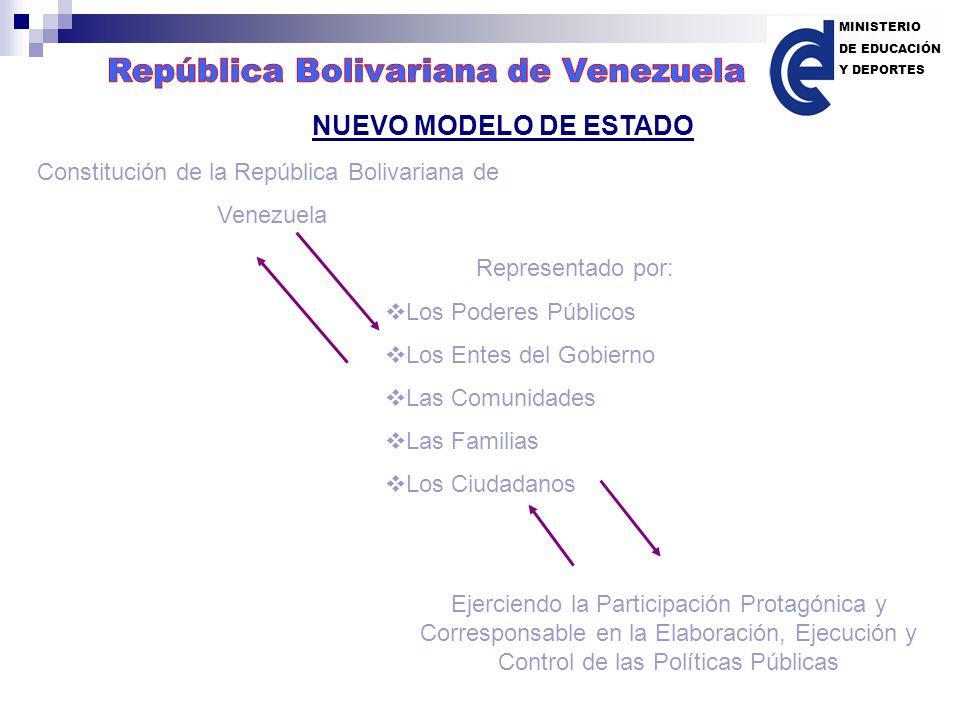 NUEVO MODELO DE ESTADO Constitución de la República Bolivariana de Venezuela Ejerciendo la Participación Protagónica y Corresponsable en la Elaboració
