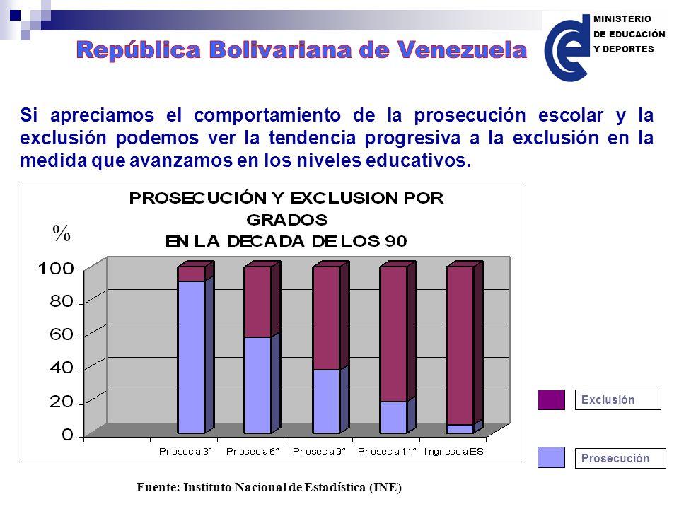 Las primeras medidas tomadas por el gobierno que lidera el presidente Hugo Rafael Chávez Frías, a partir del año 1999, para poner freno y revertir la situación de exclusión en la Educación Venezolana son las siguientes: 1.ELIMINACIÓN DEL COBRO DE MATRÍCULA EN LAS ESCUELAS PÚBLICAS OFICIALES.