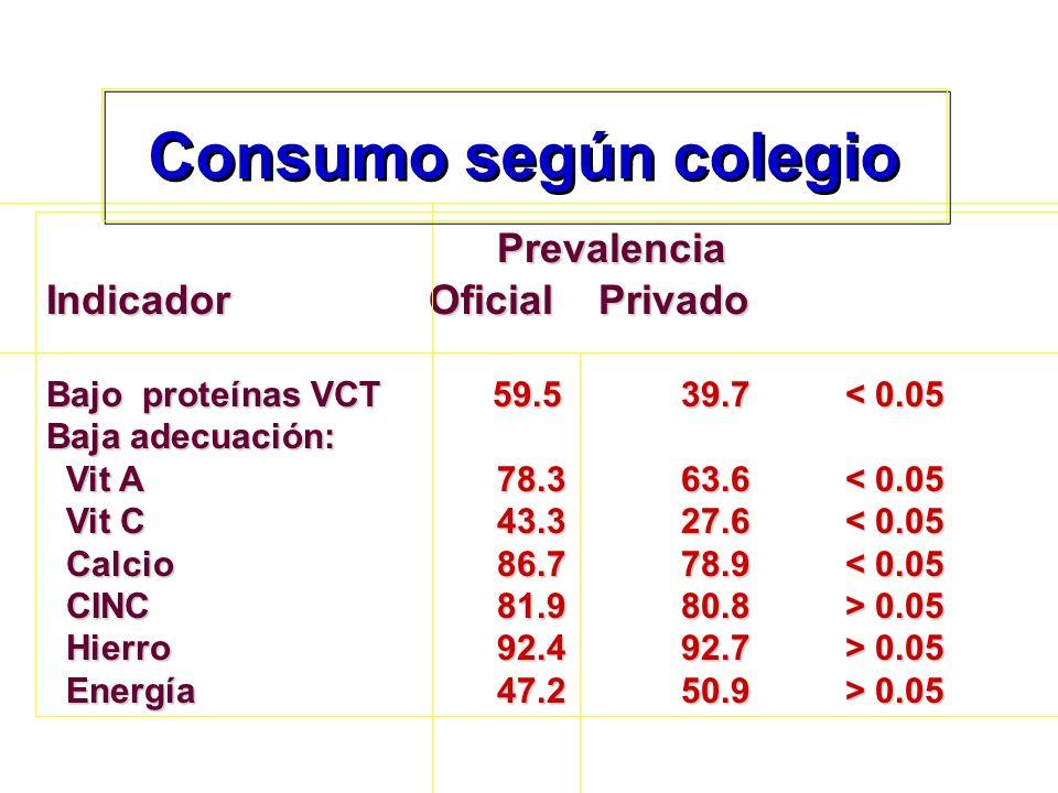 Prevalencia Prevalencia Indicador Oficial Privado Bajo proteínas VCT 59.539.7 < 0.05 Baja adecuación: Vit A78.363.6 < 0.05 Vit A78.363.6 < 0.05 Vit C4