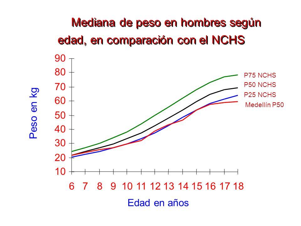 90 10 20 30 40 50 60 70 80 6789101112131415161718 Edad en años P25 NCHS P50 NCHS P75 NCHS Medellín P50 Peso en kg Mediana de peso en hombres según eda