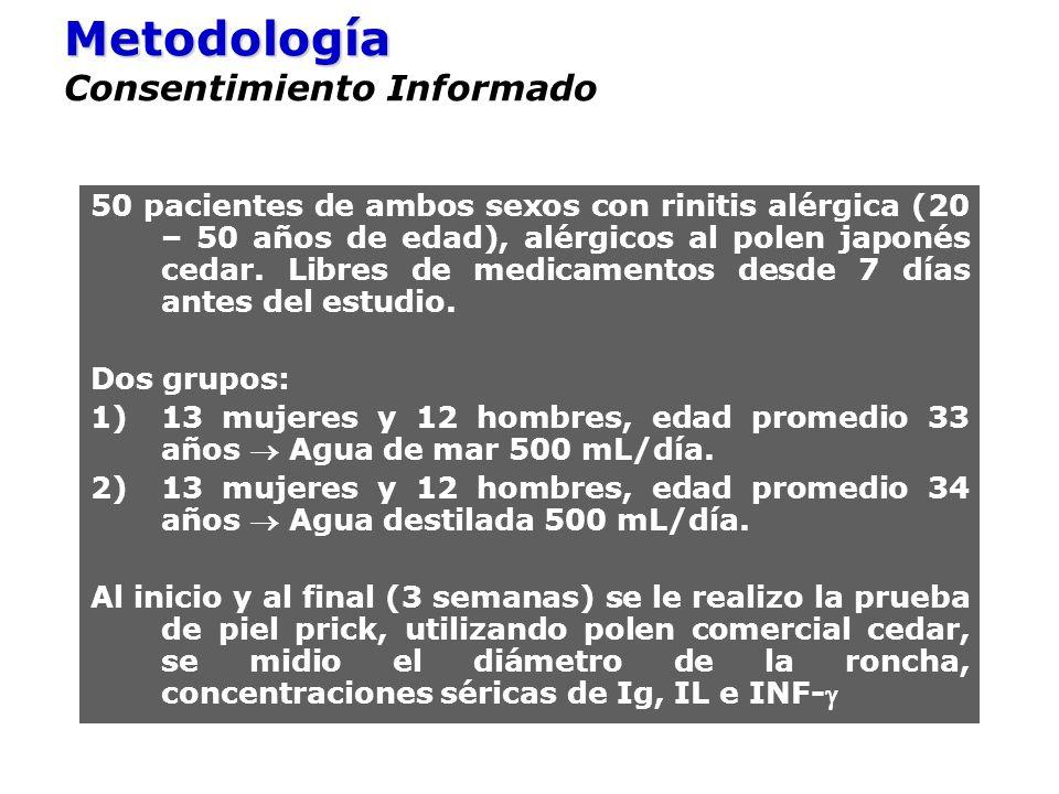 Metodología Metodología Consentimiento Informado 50 pacientes de ambos sexos con rinitis alérgica (20 – 50 años de edad), alérgicos al polen japonés c