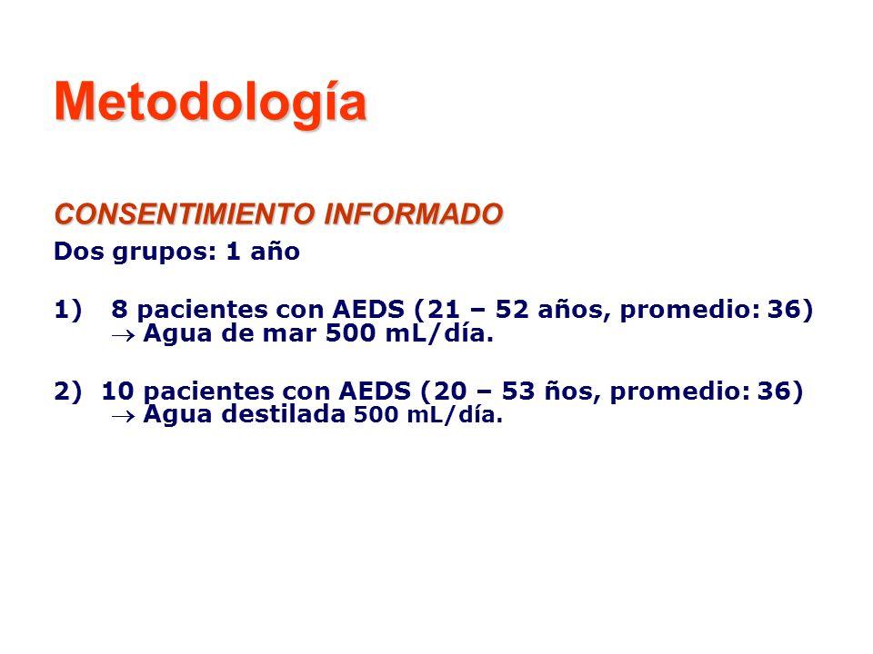 Metodología CONSENTIMIENTO INFORMADO Dos grupos: 1 año 1)8 pacientes con AEDS (21 – 52 años, promedio: 36) Agua de mar 500 mL/día. 2) 10 pacientes con