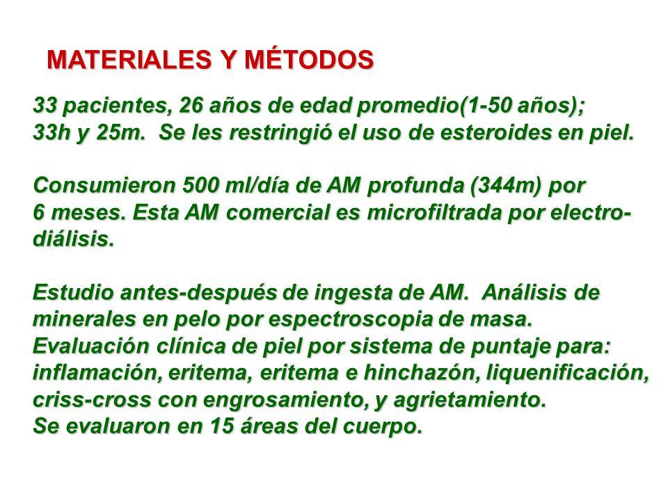 MATERIALES Y MÉTODOS 33 pacientes, 26 años de edad promedio(1-50 años); 33h y 25m. Se les restringió el uso de esteroides en piel. Consumieron 500 ml/