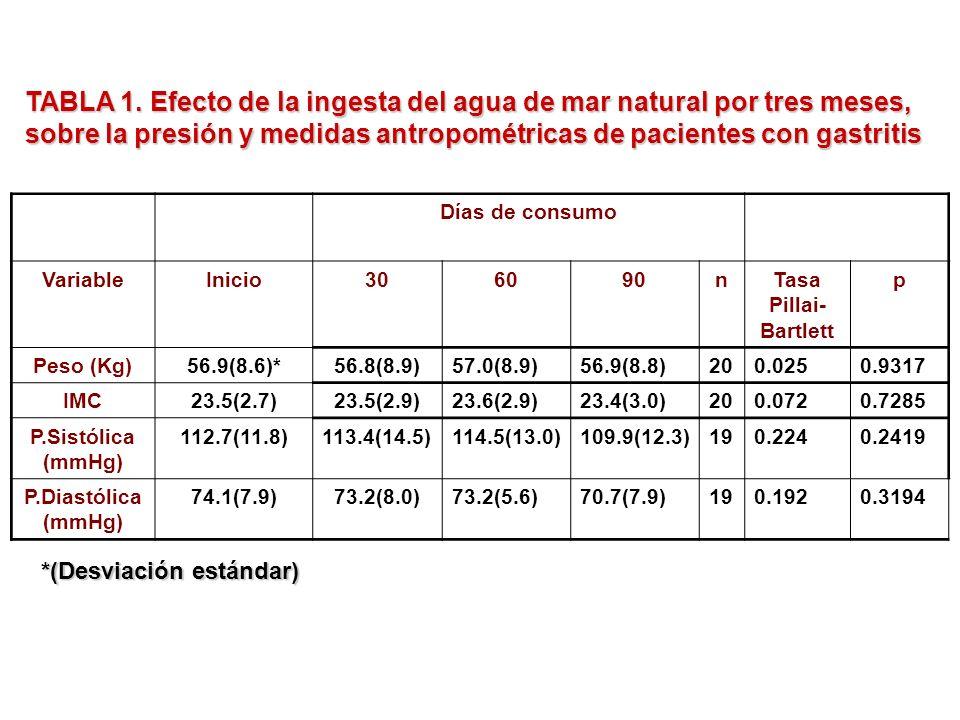 Días de consumo VariableInicio306090nTasa Pillai- Bartlett p Peso (Kg)56.9(8.6)*56.8(8.9)57.0(8.9)56.9(8.8)200.0250.9317 IMC23.5(2.7)23.5(2.9)23.6(2.9