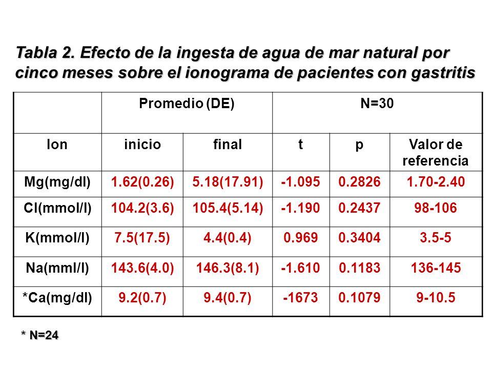 Promedio (DE)N=30 IoniniciofinaltpValor de referencia Mg(mg/dl)1.62(0.26)5.18(17.91)-1.0950.28261.70-2.40 Cl(mmol/l)104.2(3.6)105.4(5.14)-1.1900.24379