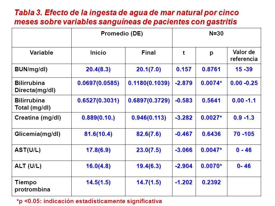 Variable Promedio (DE)N=24 InicioFinaltpValor de referencia Glóbulos blancos(K/ul)6.5(2.0)6.4(1.4)0.4350.66744.5 -11.0 Linfocitos (K/ul)1.9(0.5)1.9(0.6)-0.3480.73111.5 - 4.0 Monocitos (K/ul)0.4(0.2)0.4(0.1)0.5690.57480.1 - 0.8 Granulocitos (K/ul)4.2(2.0)4.1(1.5)0.5870.56282.3 - 6.5 Eritrocitos (M/ul)4.6(0.4)4.9(0.4)-6.632 0.000001 * 4.5- 4.9 Hemoglobina (g/dl)**13.8(1.5)14.1(1.5)-1.7310.094113.0 - 15.0 Hematocrito (%) **39.3(4.1)41.3(3.8)-3.330 0.0024 * 38.0 - 45.0 Volumen corpuscular medio (fl) 87.0(4.0)87.1(3.8)-0.3990.693482.0 - 96.0 Hb corpuscular (pg)30.5(1.7)30.0(1.5)4.647 0.0001 * 28.0 - 32.0 Conc.