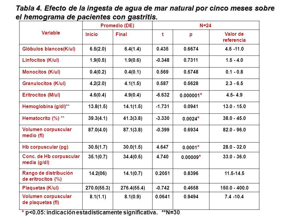 CONCLUSIONES No se presentó toxicidad en los sistemas evaluados, dado que los cambios estuvieron dentro de los valores de referencia.